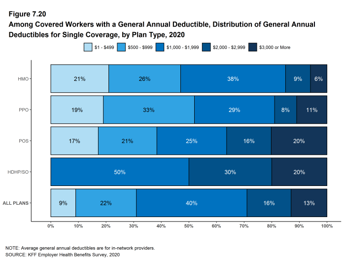 Figure 7.20: Among Covered Workers With a General Annual Deductible, Distribution of General Annual Deductibles for Single Coverage, by Plan Type, 2020