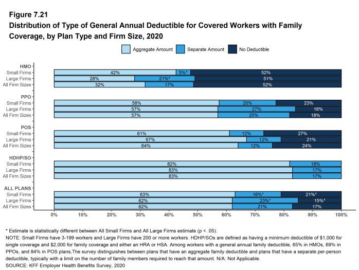 Figure 7.21: Distribution of Type of General Annual Deductible for Covered Workers With Family Coverage, by Plan Type and Firm Size, 2020