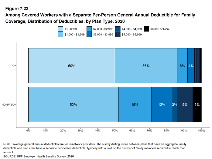 Figure 7.23: Among Covered Workers With a Separate Per-Person General Annual Deductible for Family Coverage, Distribution of Deductibles, by Plan Type, 2020
