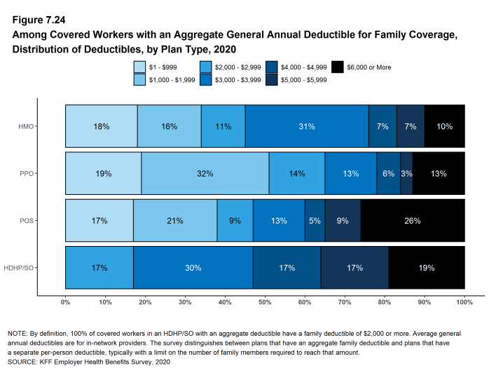 Figure 7.24: Among Covered Workers With an Aggregate General Annual Deductible for Family Coverage, Distribution of Deductibles, by Plan Type, 2020