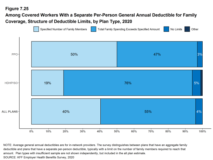 Figure 7.25: Among Covered Workers With a Separate Per-Person General Annual Deductible for Family Coverage, Structure of Deductible Limits, by Plan Type, 2020