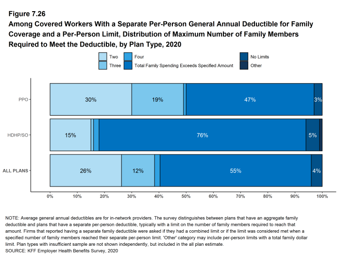 Figure 7.26: Among Covered Workers With a Separate Per-Person General Annual Deductible for Family Coverage and a Per-Person Limit, Distribution of Maximum Number of Family Members Required to Meet the Deductible, by Plan Type, 2020