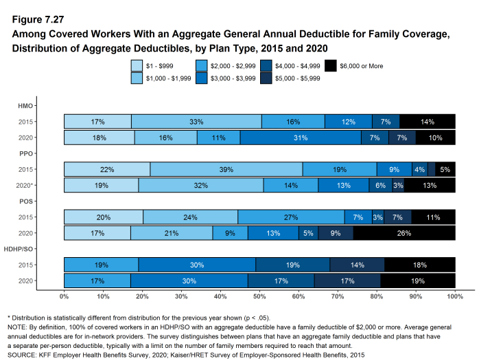 Figure 7.27: Among Covered Workers With an Aggregate General Annual Deductible for Family Coverage, Distribution of Aggregate Deductibles, by Plan Type, 2015 and 2020