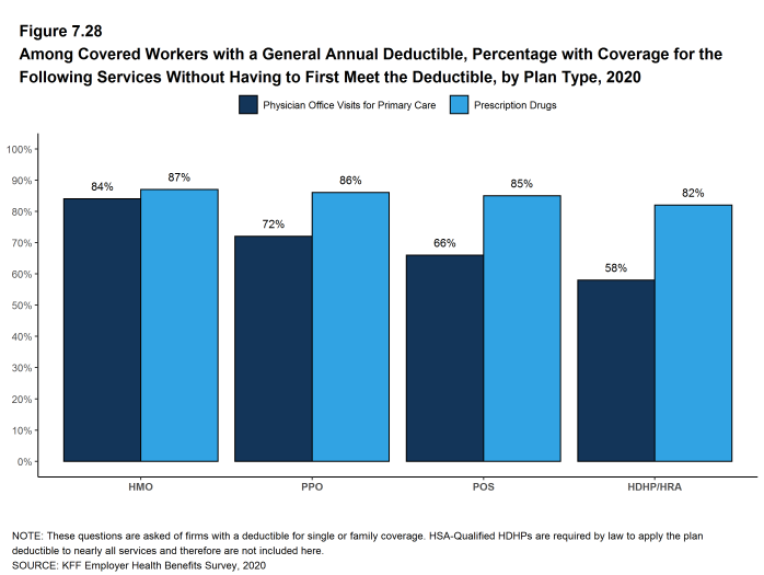 Figure 7.28: Among Covered Workers With a General Annual Deductible, Percentage With Coverage for the Following Services Without Having to First Meet the Deductible, by Plan Type, 2020