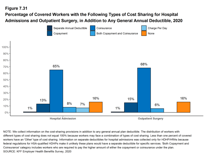 Figure 7.31: Percentage of Covered Workers With the Following Types of Cost Sharing for Hospital Admissions and Outpatient Surgery, in Addition to Any General Annual Deductible, 2020