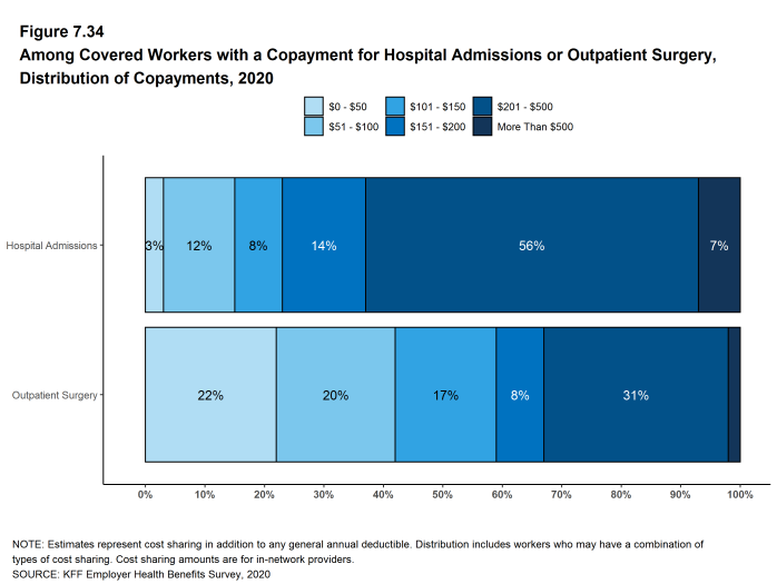 Figure 7.34: Among Covered Workers With a Copayment for Hospital Admissions or Outpatient Surgery, Distribution of Copayments, 2020