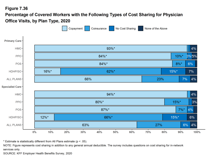 Figure 7.36: Percentage of Covered Workers With the Following Types of Cost Sharing for Physician Office Visits, by Plan Type, 2020