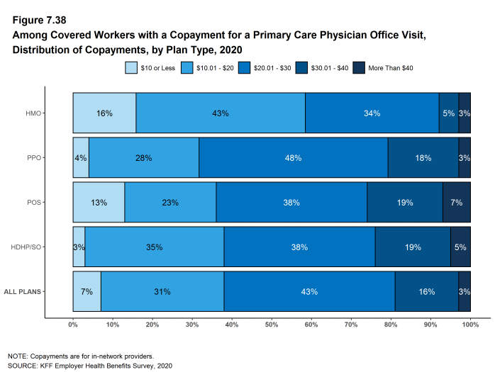 Figure 7.38: Among Covered Workers With a Copayment for a Primary Care Physician Office Visit, Distribution of Copayments, by Plan Type, 2020
