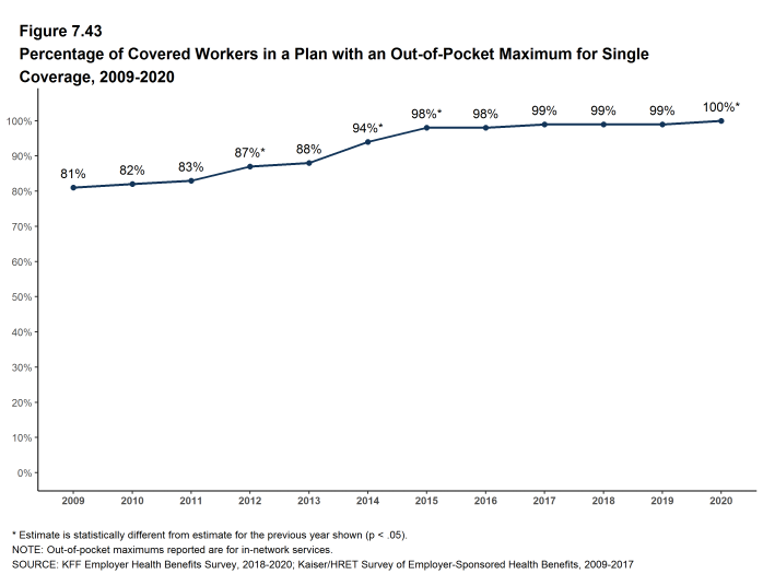 Figure 7.43: Percentage of Covered Workers in a Plan With an Out-Of-Pocket Maximum for Single Coverage, 2009-2020