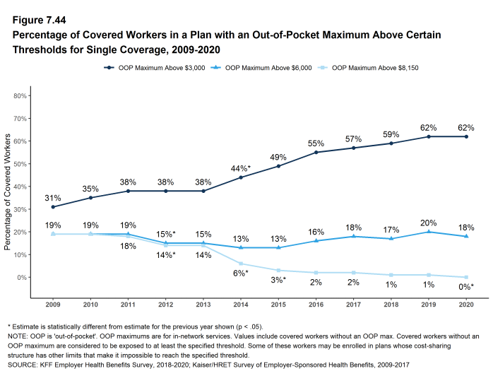 Figure 7.44: Percentage of Covered Workers in a Plan With an Out-Of-Pocket Maximum Above Certain Thresholds for Single Coverage, 2009-2020