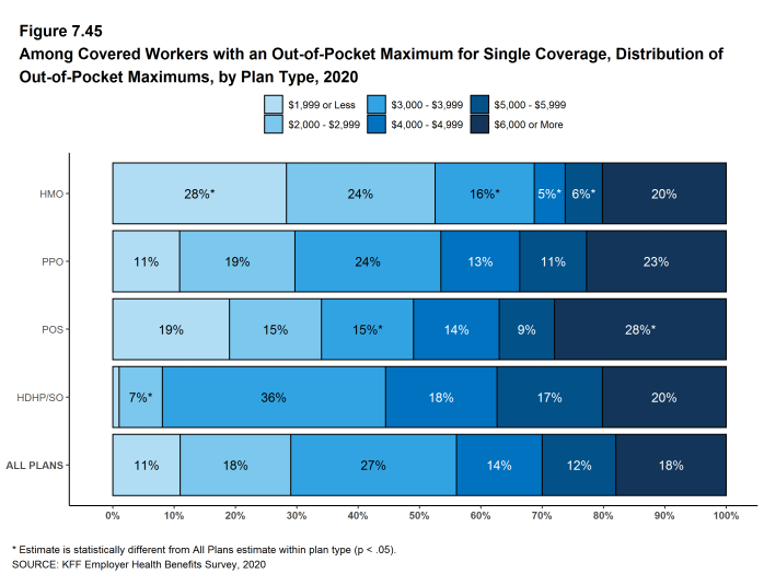 Figure 7.45: Among Covered Workers With an Out-Of-Pocket Maximum for Single Coverage, Distribution of Out-Of-Pocket Maximums, by Plan Type, 2020