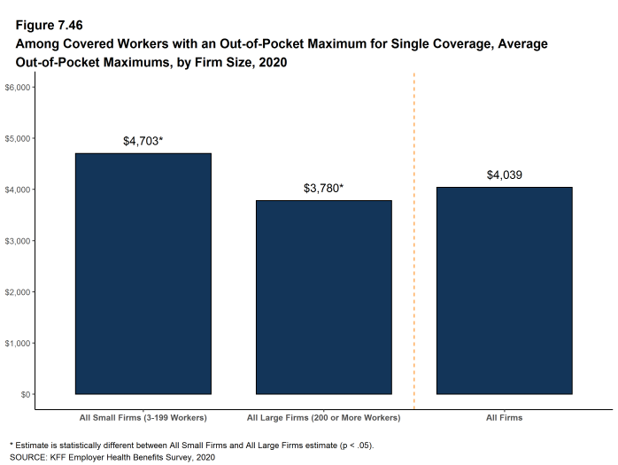 Figure 7.46: Among Covered Workers With an Out-Of-Pocket Maximum for Single Coverage, Average Out-Of-Pocket Maximums, by Firm Size, 2020