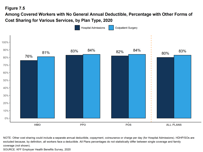 Figure 7.5: Among Covered Workers With No General Annual Deductible, Percentage With Other Forms of Cost Sharing for Various Services, by Plan Type, 2020