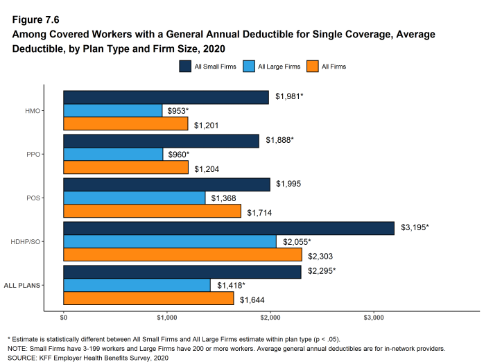 Figure 7.6: Among Covered Workers With a General Annual Deductible for Single Coverage, Average Deductible, by Plan Type and Firm Size, 2020