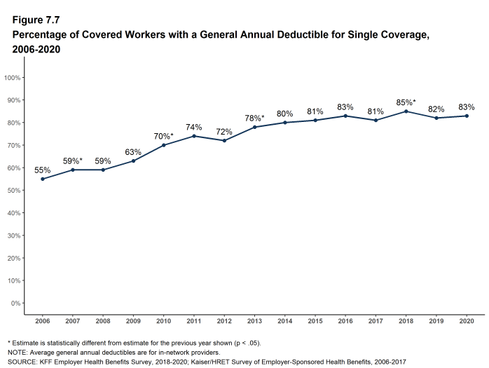 Figure 7.7: Percentage of Covered Workers With a General Annual Deductible for Single Coverage, 2006-2020