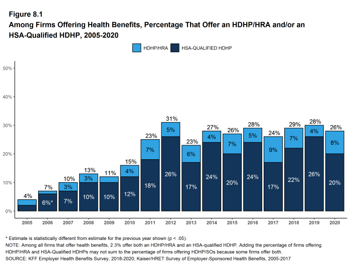 Figure 8.1: Among Firms Offering Health Benefits, Percentage That Offer an HDHP/HRA And/Or an HSA-Qualified HDHP, 2005-2020
