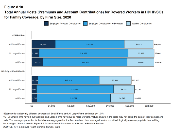 Figure 8.10: Total Annual Costs (Premiums and Account Contributions) for Covered Workers in HDHP/SOs, for Family Coverage, by Firm Size, 2020