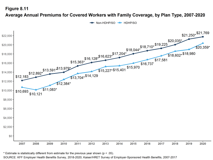 Figure 8.11: Average Annual Premiums for Covered Workers With Family Coverage, by Plan Type, 2007-2020
