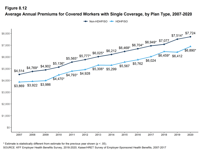 Figure 8.12: Average Annual Premiums for Covered Workers With Single Coverage, by Plan Type, 2007-2020