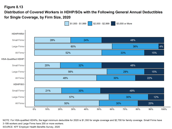Figure 8.13: Distribution of Covered Workers in HDHP/SOs With the Following General Annual Deductibles for Single Coverage, by Firm Size, 2020