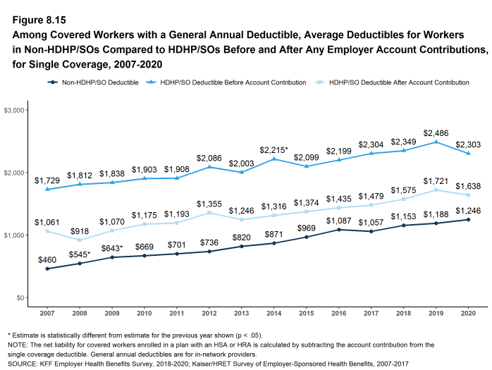 Figure 8.15: Among Covered Workers With a General Annual Deductible, Average Deductibles for Workers in Non-HDHP/SOs Compared to HDHP/SOs Before and After Any Employer Account Contributions, for Single Coverage, 2007-2020