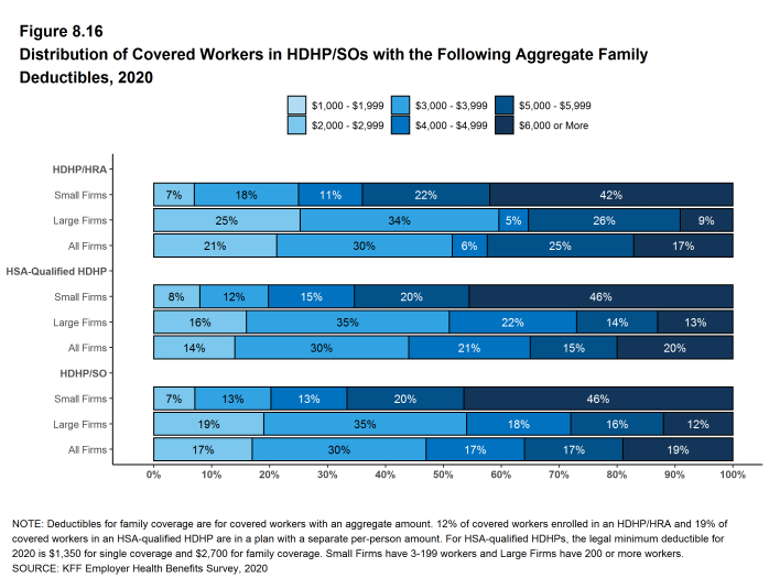 Figure 8.16: Distribution of Covered Workers in HDHP/SOs With the Following Aggregate Family Deductibles, 2020