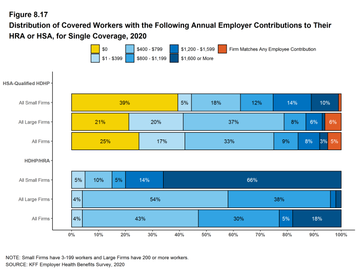 Figure 8.17: Distribution of Covered Workers With the Following Annual Employer Contributions to Their HRA or HSA, for Single Coverage, 2020