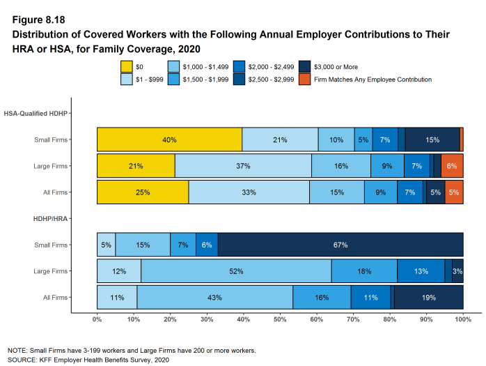 Figure 8.18: Distribution of Covered Workers With the Following Annual Employer Contributions to Their HRA or HSA, for Family Coverage, 2020