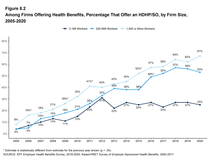 Figure 8.2: Among Firms Offering Health Benefits, Percentage That Offer an HDHP/SO, by Firm Size, 2005-2020