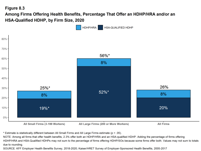 Figure 8.3: Among Firms Offering Health Benefits, Percentage That Offer an HDHP/HRA And/Or an HSA-Qualified HDHP, by Firm Size, 2020