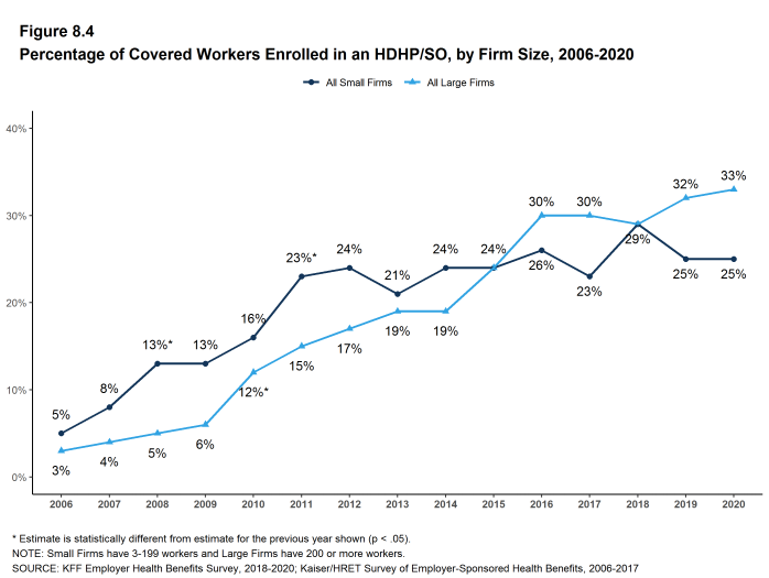 Figure 8.4: Percentage of Covered Workers Enrolled in an HDHP/SO, by Firm Size, 2006-2020