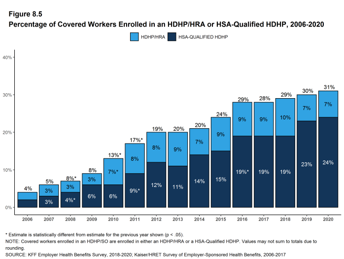 Figure 8.5: Percentage of Covered Workers Enrolled in an HDHP/HRA or HSA-Qualified HDHP, 2006-2020