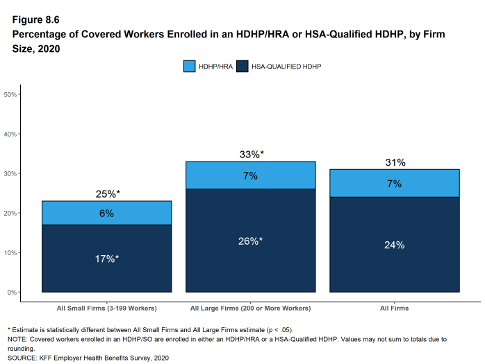 Figure 8.6: Percentage of Covered Workers Enrolled in an HDHP/HRA or HSA-Qualified HDHP, by Firm Size, 2020