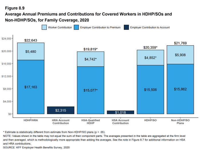 Figure 8.9: Average Annual Premiums and Contributions for Covered Workers in HDHP/SOs and Non-HDHP/SOs, for Family Coverage, 2020