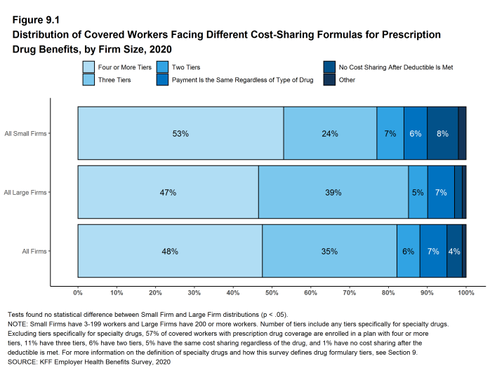 Figure 9.1: Distribution of Covered Workers Facing Different Cost-Sharing Formulas for Prescription Drug Benefits, by Firm Size, 2020