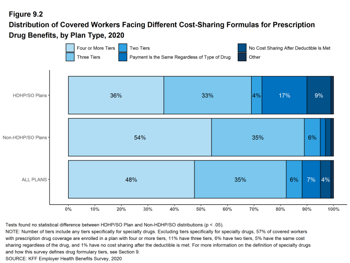 Figure 9.2: Distribution of Covered Workers Facing Different Cost-Sharing Formulas for Prescription Drug Benefits, by Plan Type, 2020
