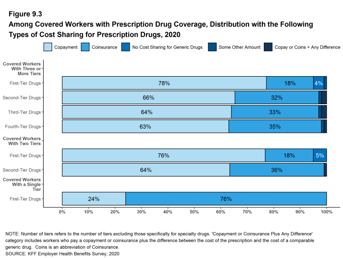 Figure 9.3: Among Covered Workers With Prescription Drug Coverage, Distribution With the Following Types of Cost Sharing for Prescription Drugs, 2020