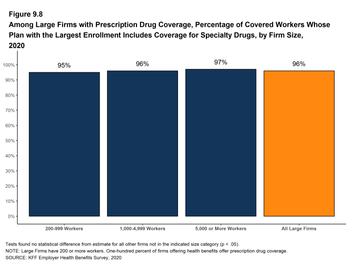 Figure 9.8: Among Large Firms With Prescription Drug Coverage, Percentage of Covered Workers Whose Plan With the Largest Enrollment Includes Coverage for Specialty Drugs, by Firm Size, 2020