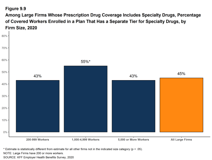 Figure 9.9: Among Large Firms Whose Prescription Drug Coverage Includes Specialty Drugs, Percentage of Covered Workers Enrolled in a Plan That Has a Separate Tier for Specialty Drugs, by Firm Size, 2020