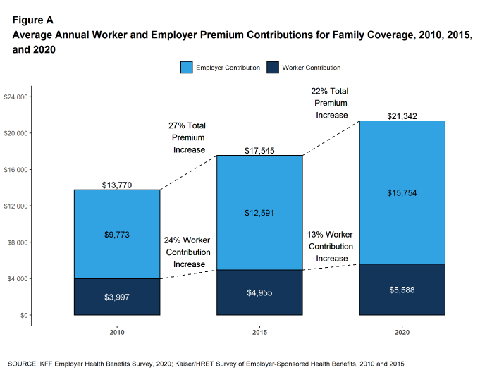Figure A: Average Annual Worker and Employer Premium Contributions for Family Coverage, 2010, 2015, and 2020