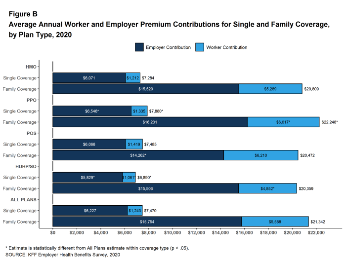 Figure B: Average Annual Worker and Employer Premium Contributions for Single and Family Coverage, by Plan Type, 2020