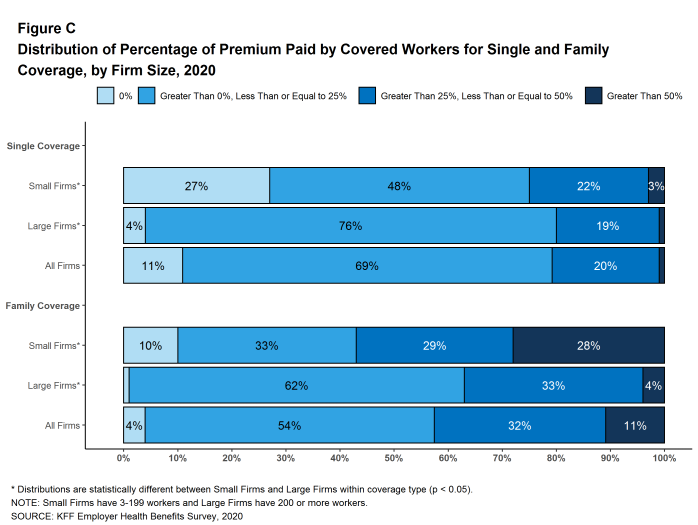 Figure C: Distribution of Percentage of Premium Paid by Covered Workers for Single and Family Coverage, by Firm Size, 2020