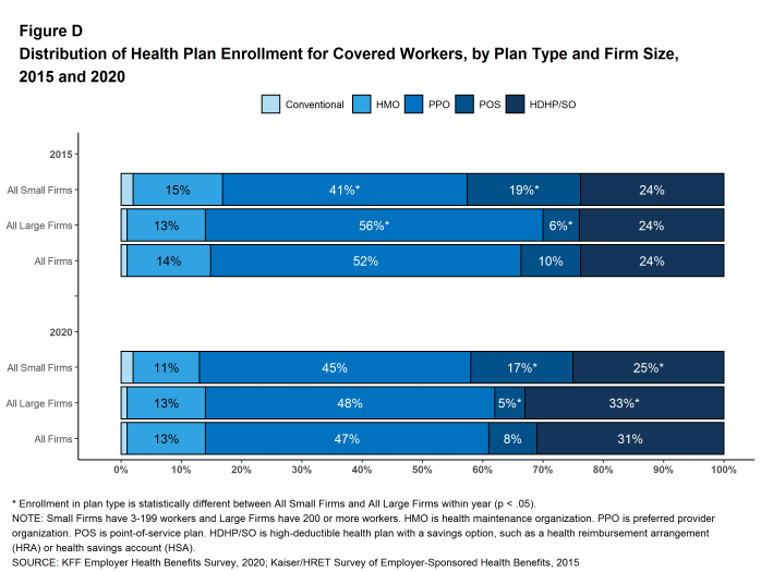 Figure D: Distribution of Health Plan Enrollment for Covered Workers, by Plan Type and Firm Size, 2015 and 2020
