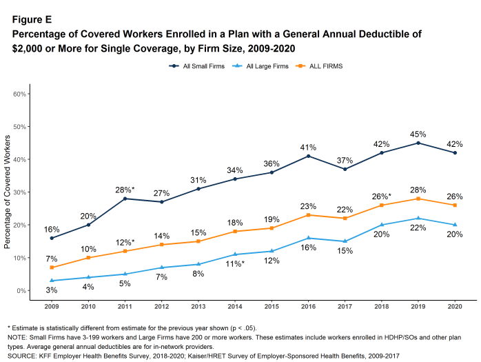 Figure E: Percentage of Covered Workers Enrolled in a Plan With a General Annual Deductible of $2,000 or More for Single Coverage, by Firm Size, 2009-2020