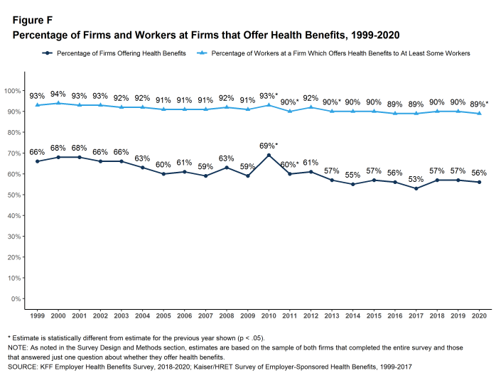 Figure F: Percentage of Firms and Workers at Firms That Offer Health Benefits, 1999-2020