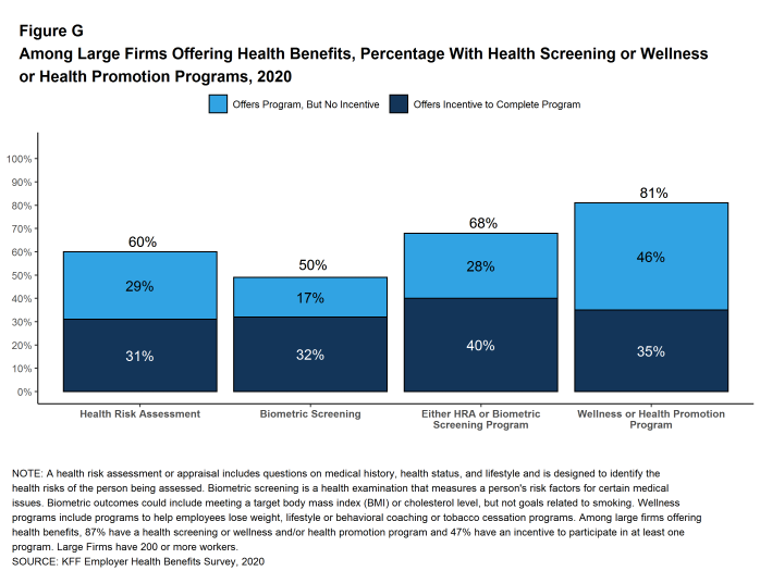 Figure G: Among Large Firms Offering Health Benefits, Percentage With Health Screening or Wellness or Health Promotion Programs, 2020