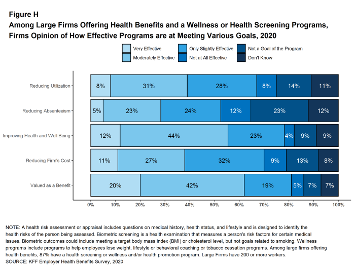 Figure H: Among Large Firms Offering Health Benefits and a Wellness or Health Screening Programs, Firms Opinion of How Effective Programs Are at Meeting Various Goals, 2020