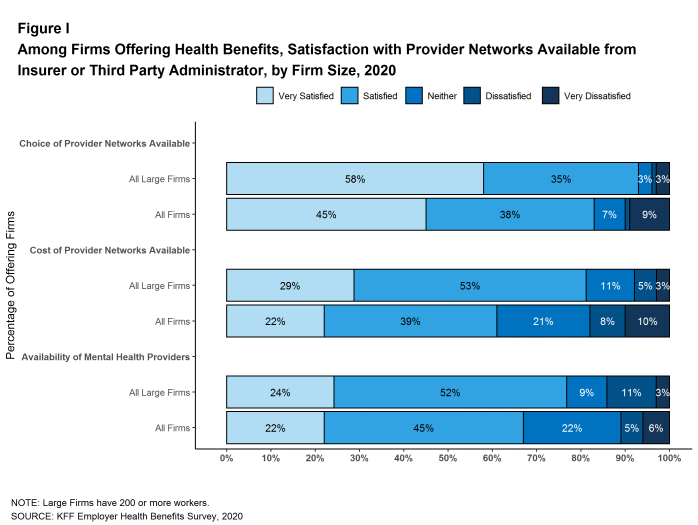 Figure I: Among Firms Offering Health Benefits, Satisfaction With Provider Networks Available From Insurer or Third Party Administrator, by Firm Size, 2020