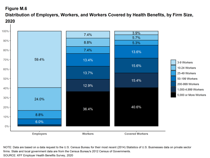 Figure M.6: Distribution of Employers, Workers, and Workers Covered by Health Benefits, by Firm Size, 2020