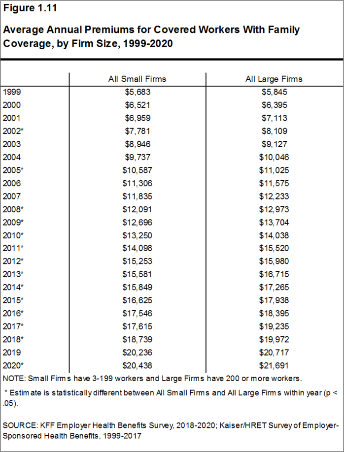 Figure 1.11: Average Annual Premiums for Covered Workers With Family Coverage, by Firm Size, 1999-2020